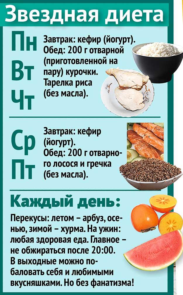 Эффективные диеты рецепты